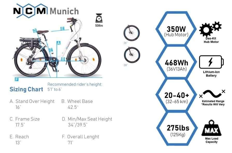 Top Picks – NCM Munich